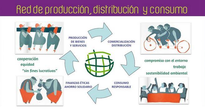 Esquema Mercados Social. fuente: REAS